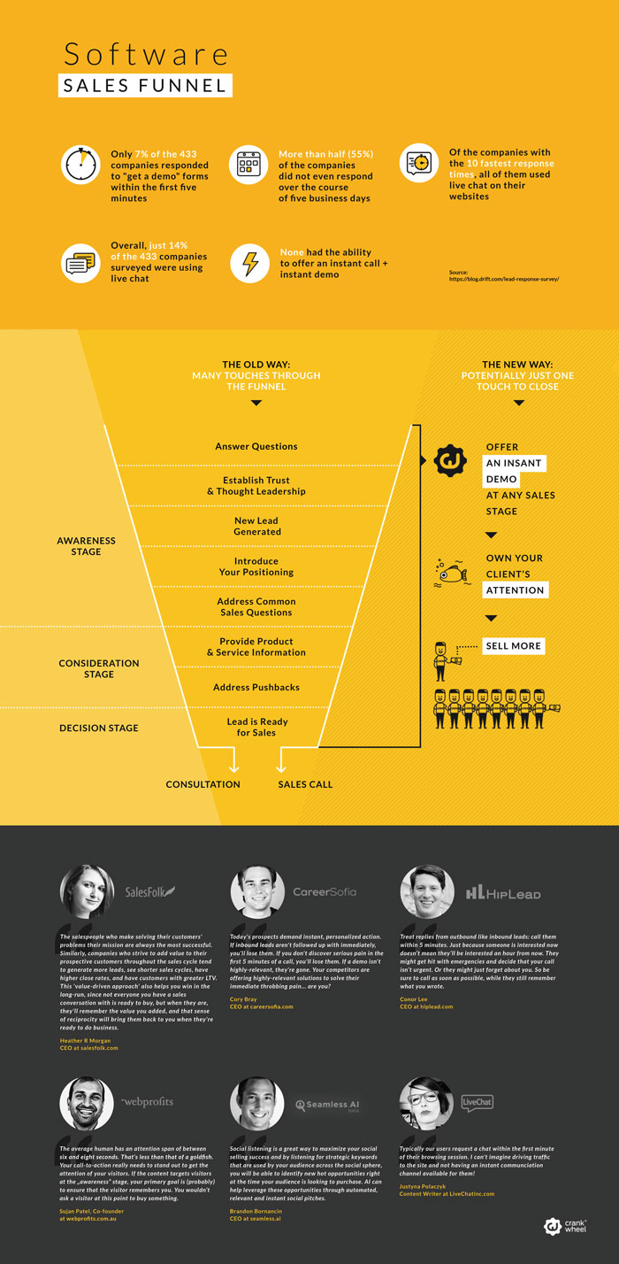 Software Sales Funnel Infographic