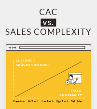 Customer Acquisition Cost vs Sales Complexity Chart