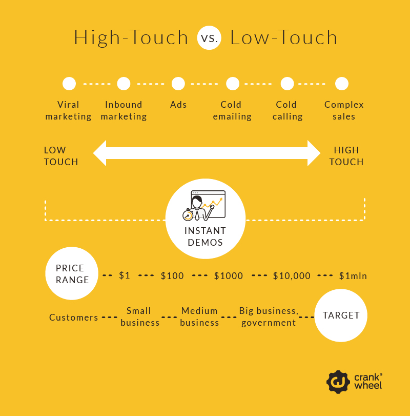 High Touch Sales